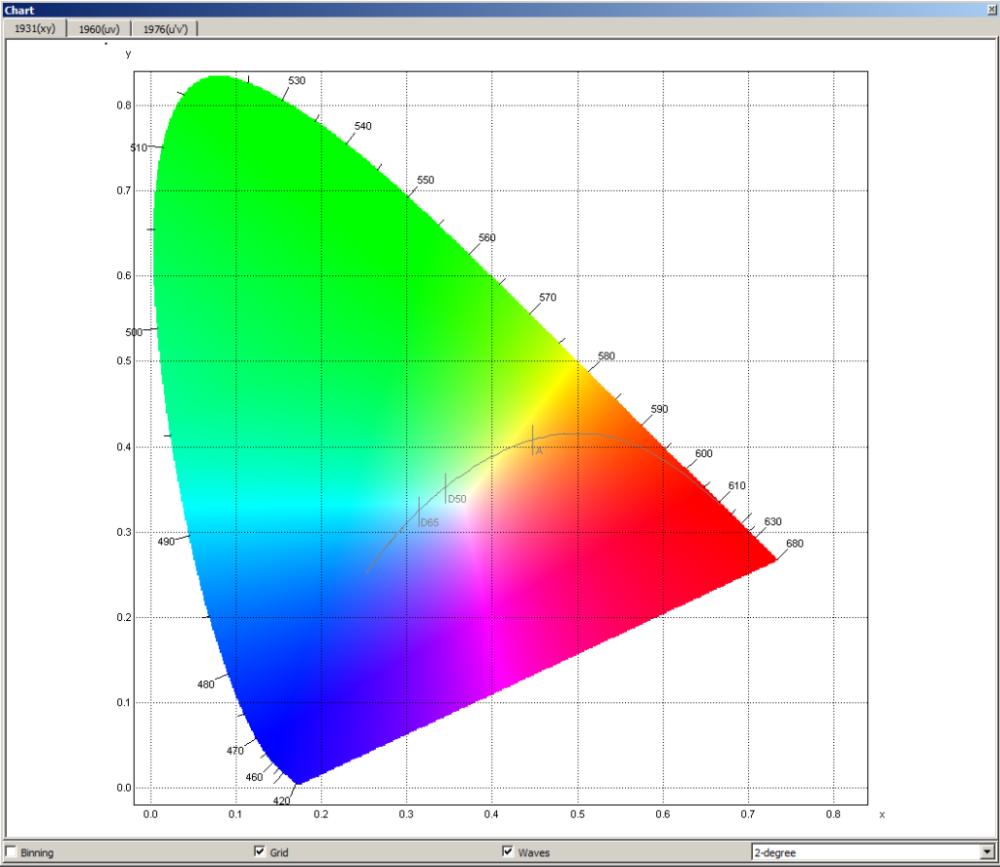 medium resolution of chromaticity diagram x y cie 1931 provided by gl optic
