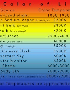 Breakdown of kelvin color temperature in photography also the easy way to white balance cast lightroom rh lightroomguy