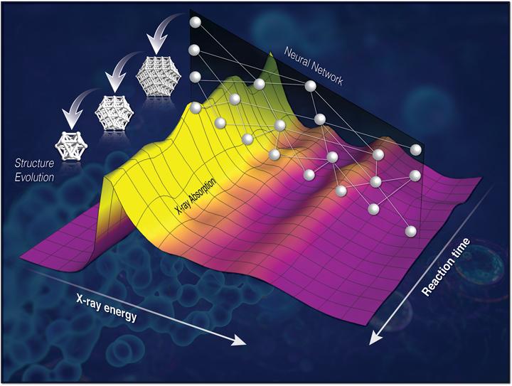 Translation of 'Hidden' Information Reveals Chemistry in Action