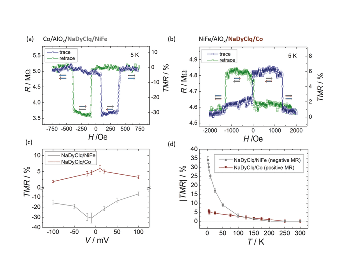 Control of magnetoresistance in spin valves