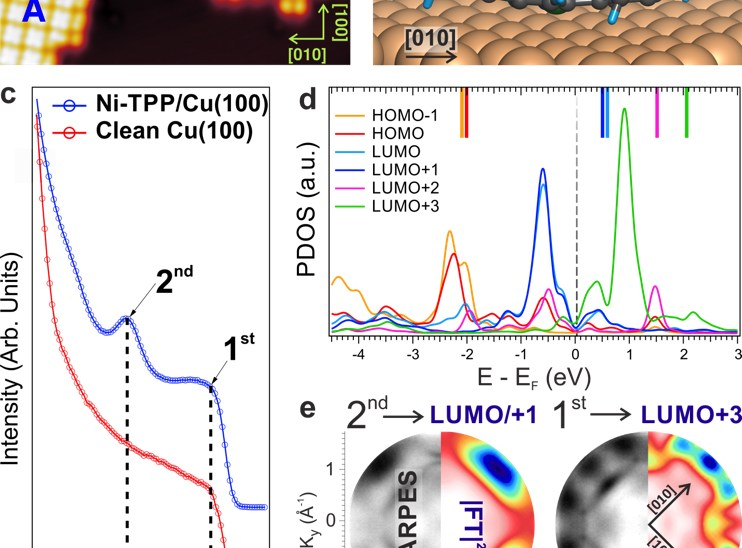 Multi-orbital charge transfer at highly oriented organic/metal interfaces