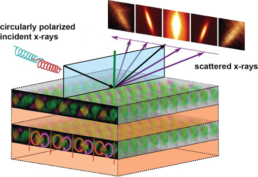 X-Rays Reveal 'Handedness' in Swirling Electric Vortices