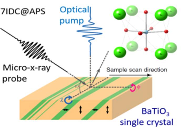 X-ray imaging of gigahertz ferroelectric domain dynamics