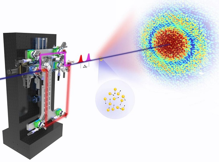Freeze-framing nanosecond movements of nanoparticles