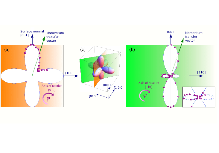 New method for imaging electronic orbitals in solids