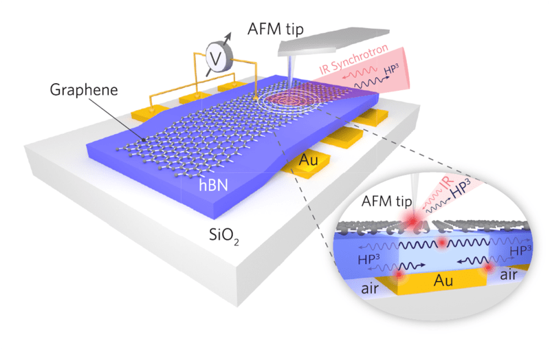 Control of light at the nanoscale