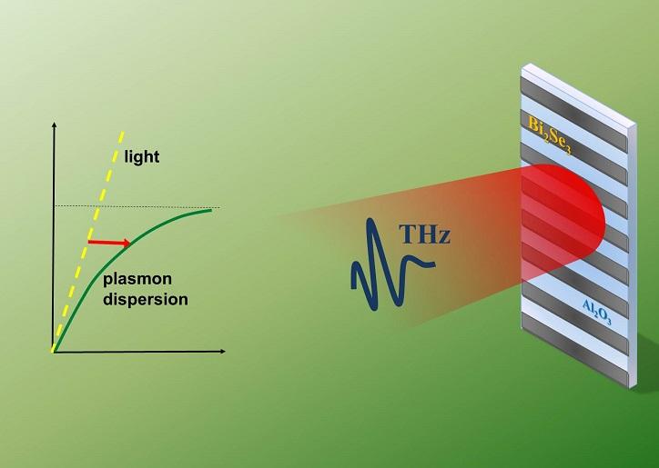 Terahertz tuning of Dirac plasmons in Bi2Se3 Topological Insulator