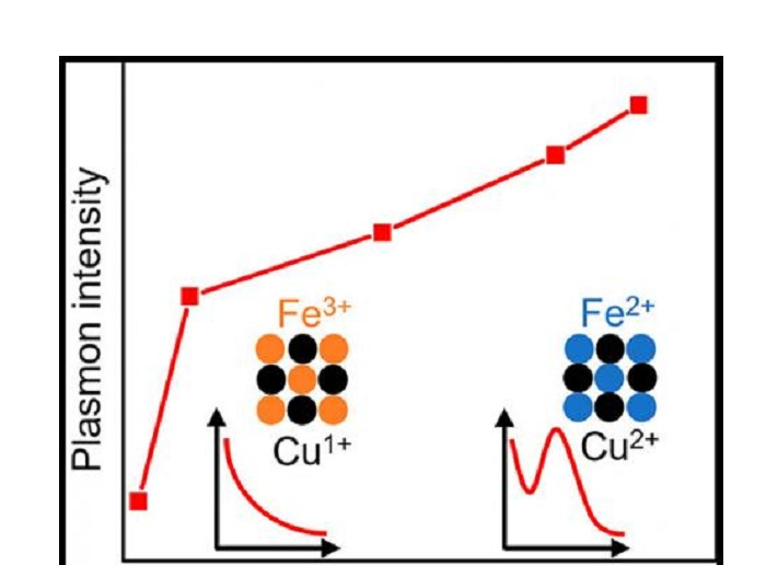 Fe Cations Control the Plasmon Evolution in CuFeS2 Nanocrystals