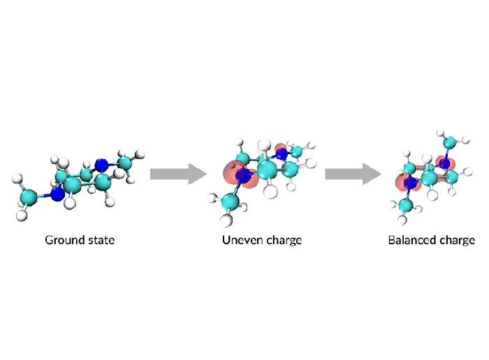 First detailed look at how charge transfer distorts a molecule's structure