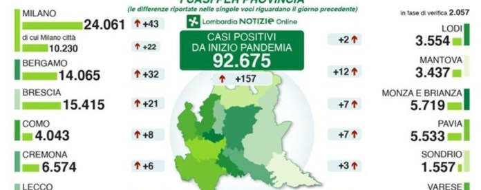 Bergamo, 32 new positives and 1 death in Lombardy, decreasing infections and deaths