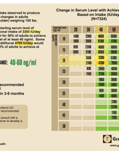 Vitamin  dose chart also deficiency  what you can do about it rh lighttherapyoptions