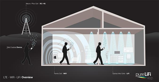 Coupe de principe des ondes hertziennes, Wi-Fi et Li-Fi © PureLiFi