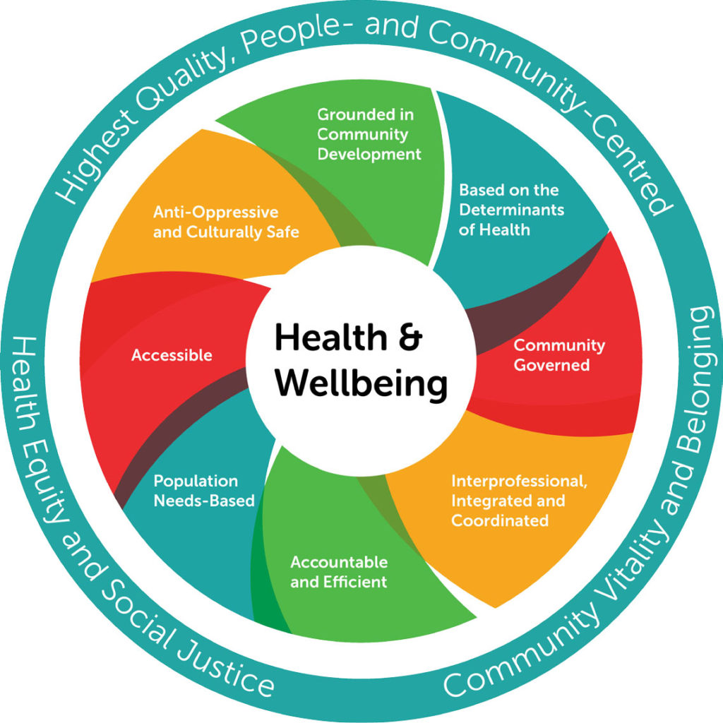 Lihc Chc Approach To Care