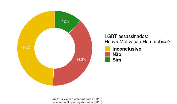 Segundo estudo, principais estatísticas brasileiras de morte por homofobia são falsas