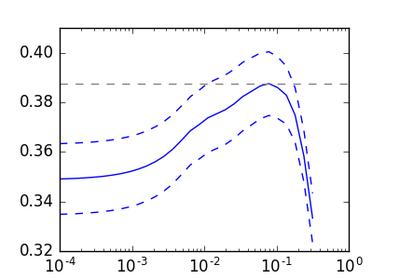 sklearn.linear_model.Lasso — scikit-learn 0.17 文档
