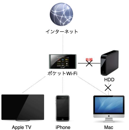 自宅LAN環境図ポケットWi F iHDD無し