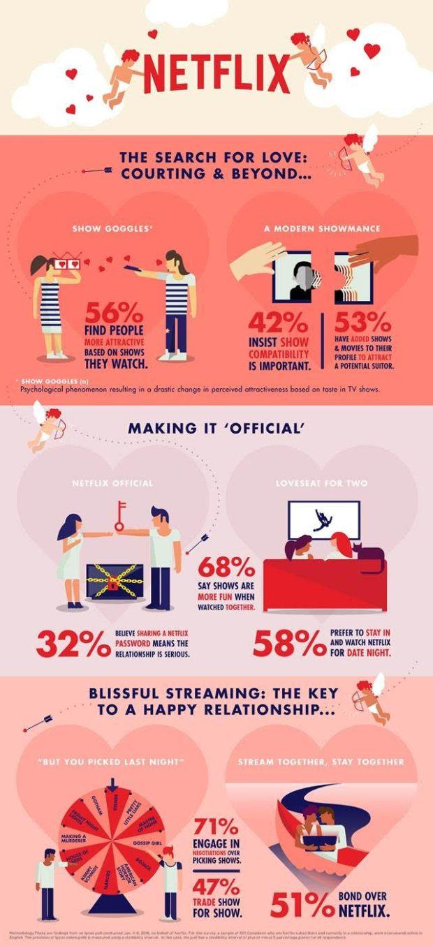 Netflix Valentine's Day
