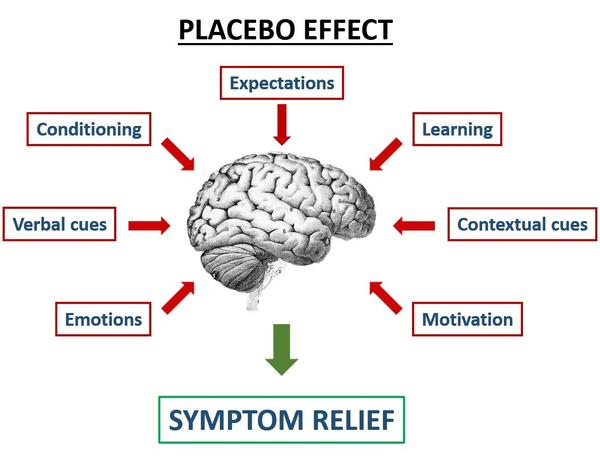 Image result for the placebo effect