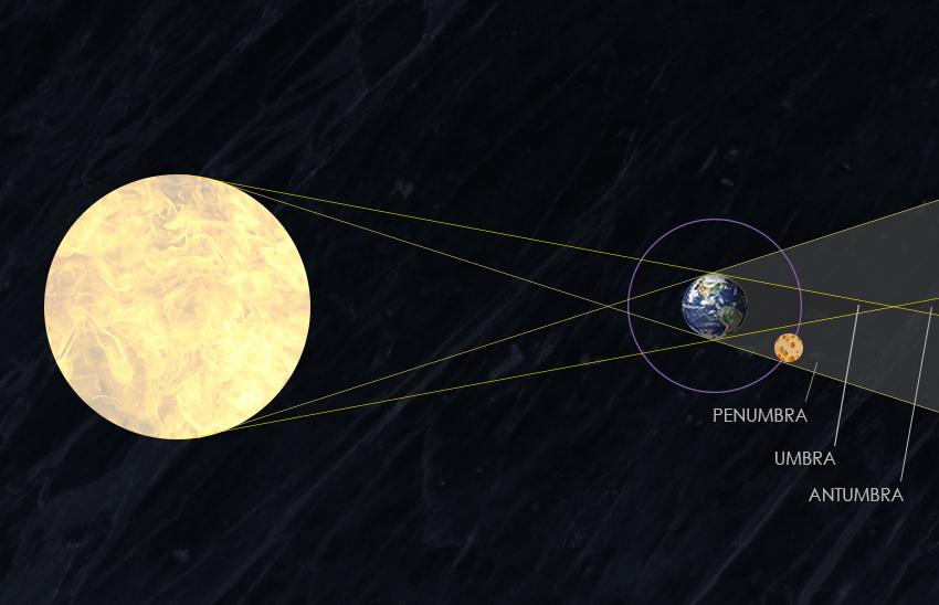 penumbral lunar eclipse diagram