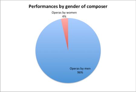 gender of composer