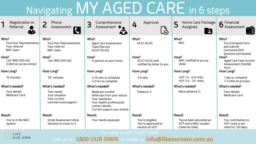 My Aged Care One Page explanation by Like Our Own Australia