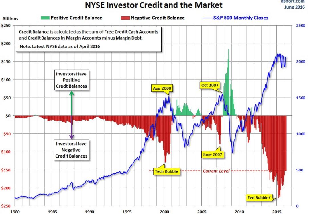 tradings plataforma corriente de Estados Unidos representa el déficit frente a los valores de S & amp; P