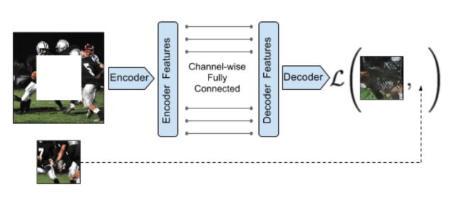 Fig. 3. Illustration of context encoder. (Image source: Pathak, et al., 2016)