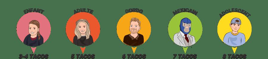 combien de tacos par personne