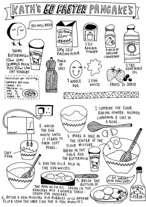 Pancakes ricetta veloce