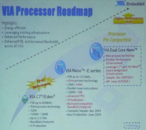 via-nano-roadmap