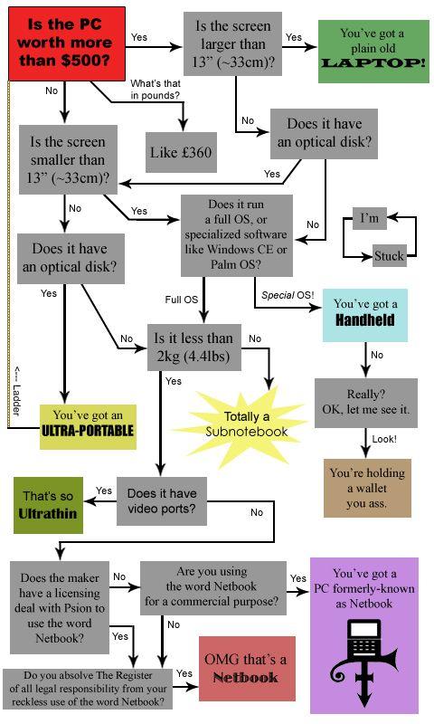 reg-netbook-chart
