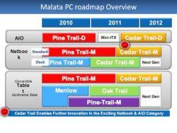 Malata Roadmap
