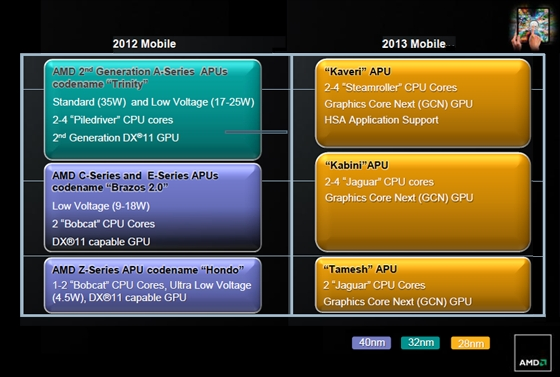 AMD roadmap 2012 and 2013