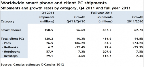 Canalys smartphone and PC shipments 2011