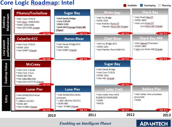 Intel roadamap - Advantech