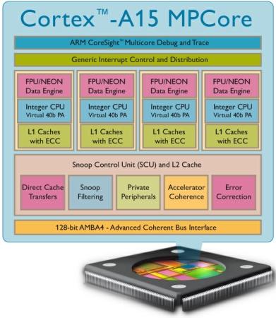 ARM Cortex-A15 Hard Macro