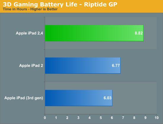 Apple iPad 2,4