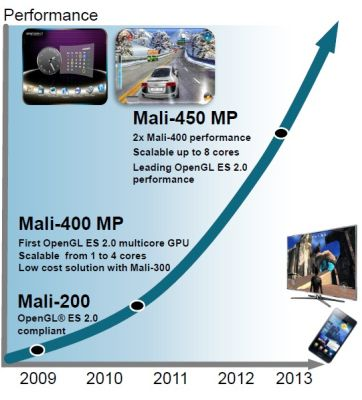 ARM Mali-450 roadmap