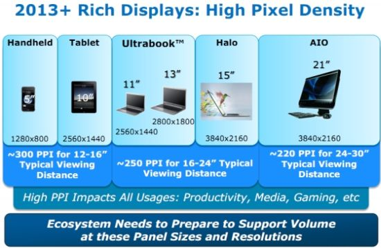 Intel Pixel Density