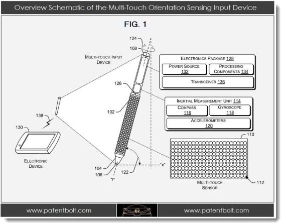 Microsoft multitouch pen patent