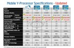 Intel Reveals New Ivy Bridge CPUs for Tablets