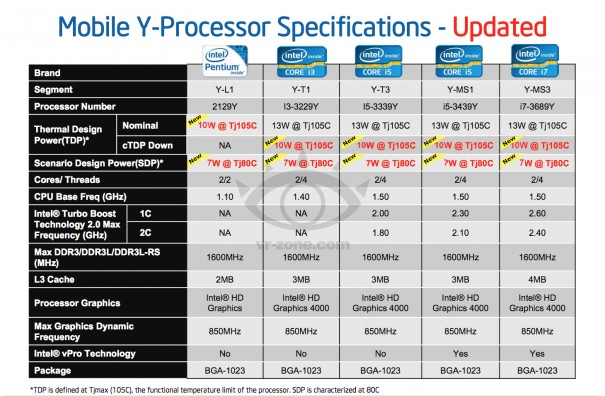 Intel Ivy Bridge CPU for Tablets