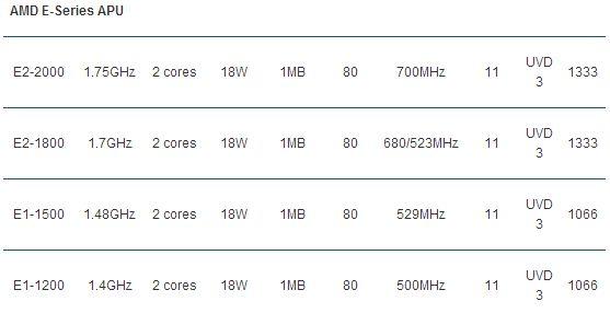 AMD E Series