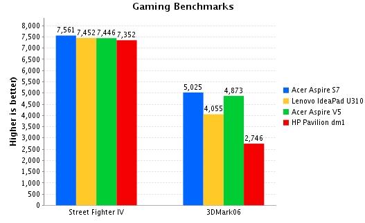 gamingbenchmarks