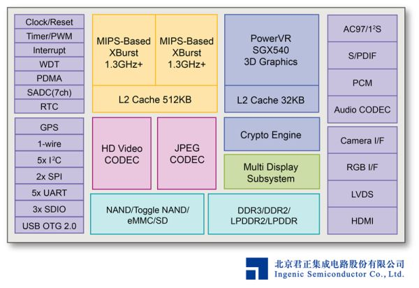 mips chip