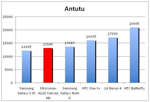 thinkdigit Micromax Canvas HD A116 benchmark