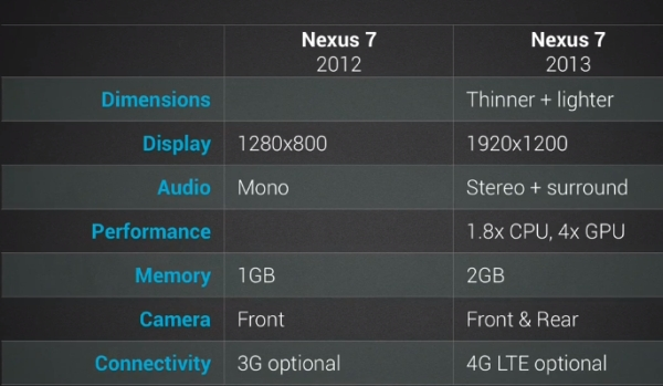 new n7_compare