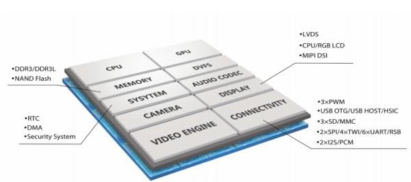 Allwinner roadmap includes 64-bit processors in 2015