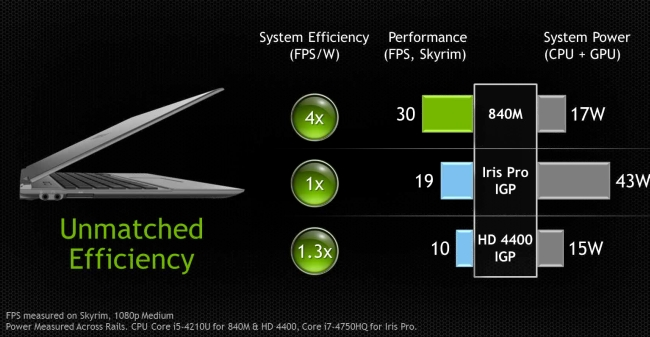nvidia gtx 800m efficiency