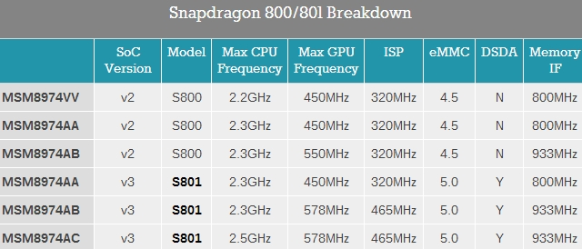 Qualcomm Snapdragon 800 and 801